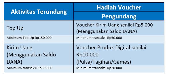 Tabel Voucher Dengan Mengajak Teman Pakai DANA - IndoCara